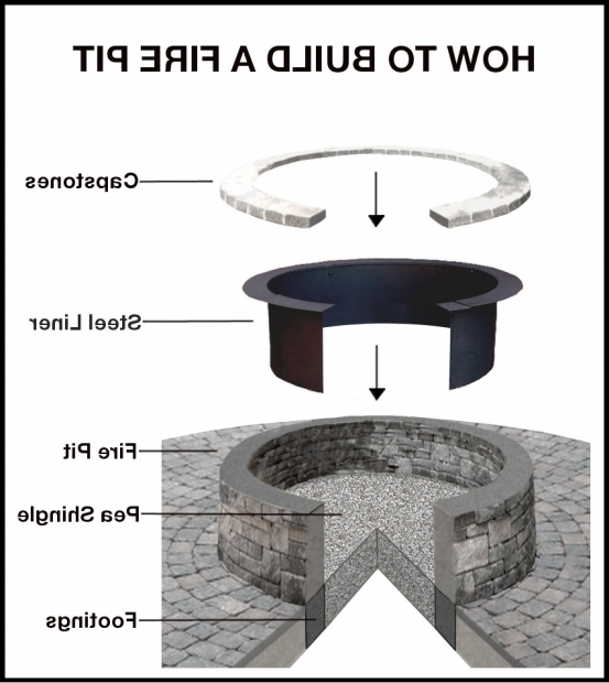 Fantastic How To Build An Inground Fire Pit How To Build A Wood Burning Fire Pit The Magic Of Fire